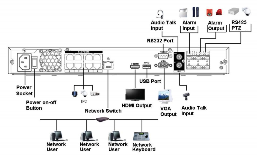 8 Kanal POE - IP NVR Recorder Ultra-HD 4K